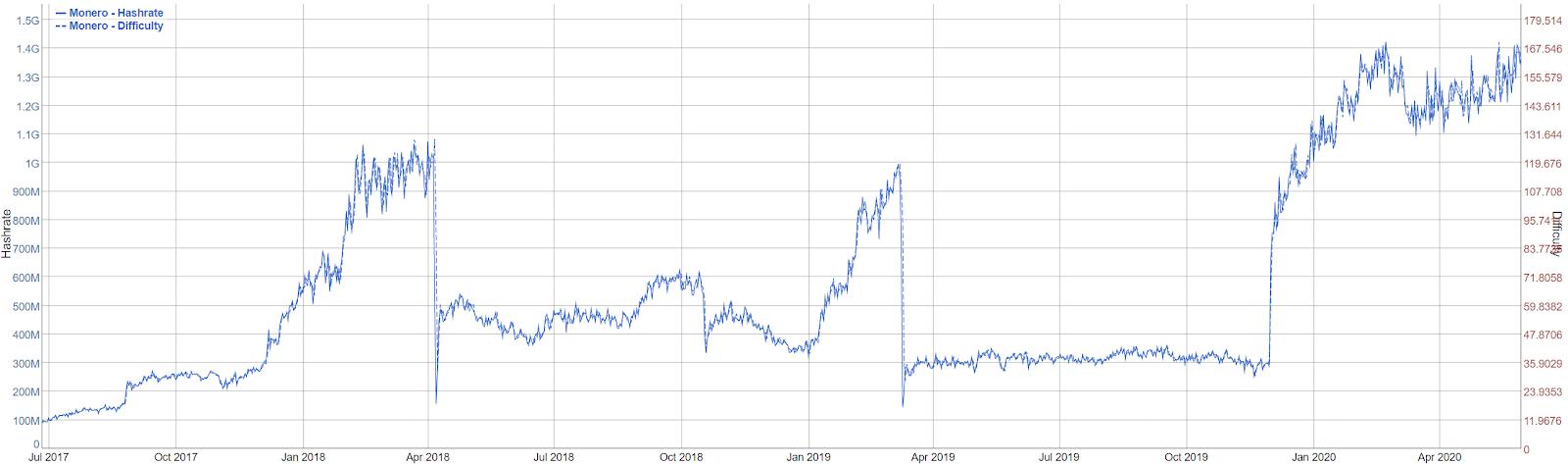 Monero Price Analysis 1 Jun 2020 (2)