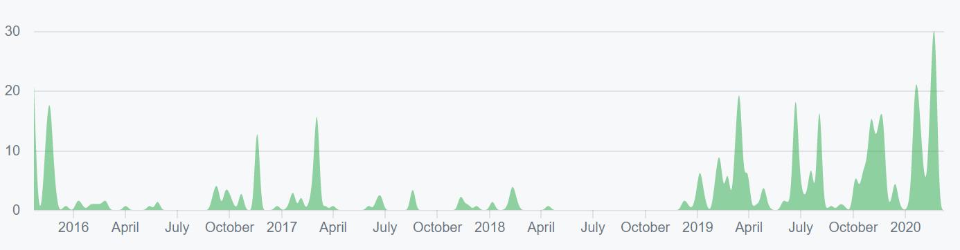 Ethereum Classic Price Analysis 11 Mar 2020 (12)