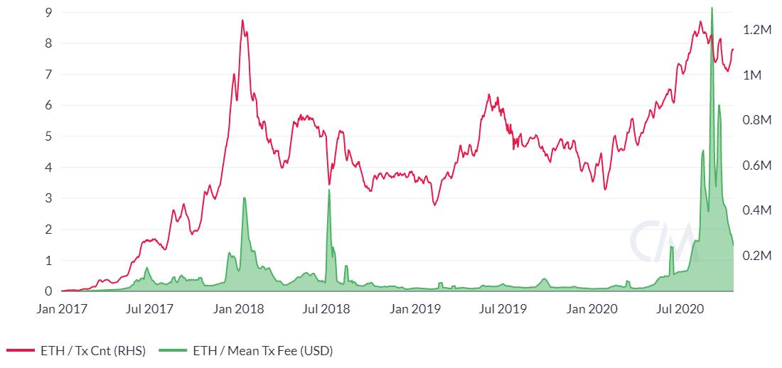 Ethereum Price Analysis 22 Oct 2020 (10)