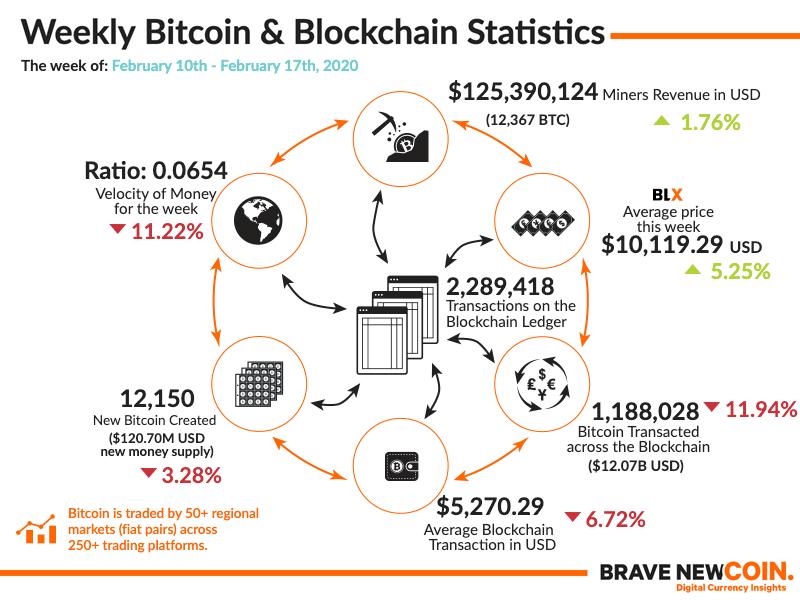 BNC-Weekly-Bitcoin-Blockchain-Statistics-17th-February-2020