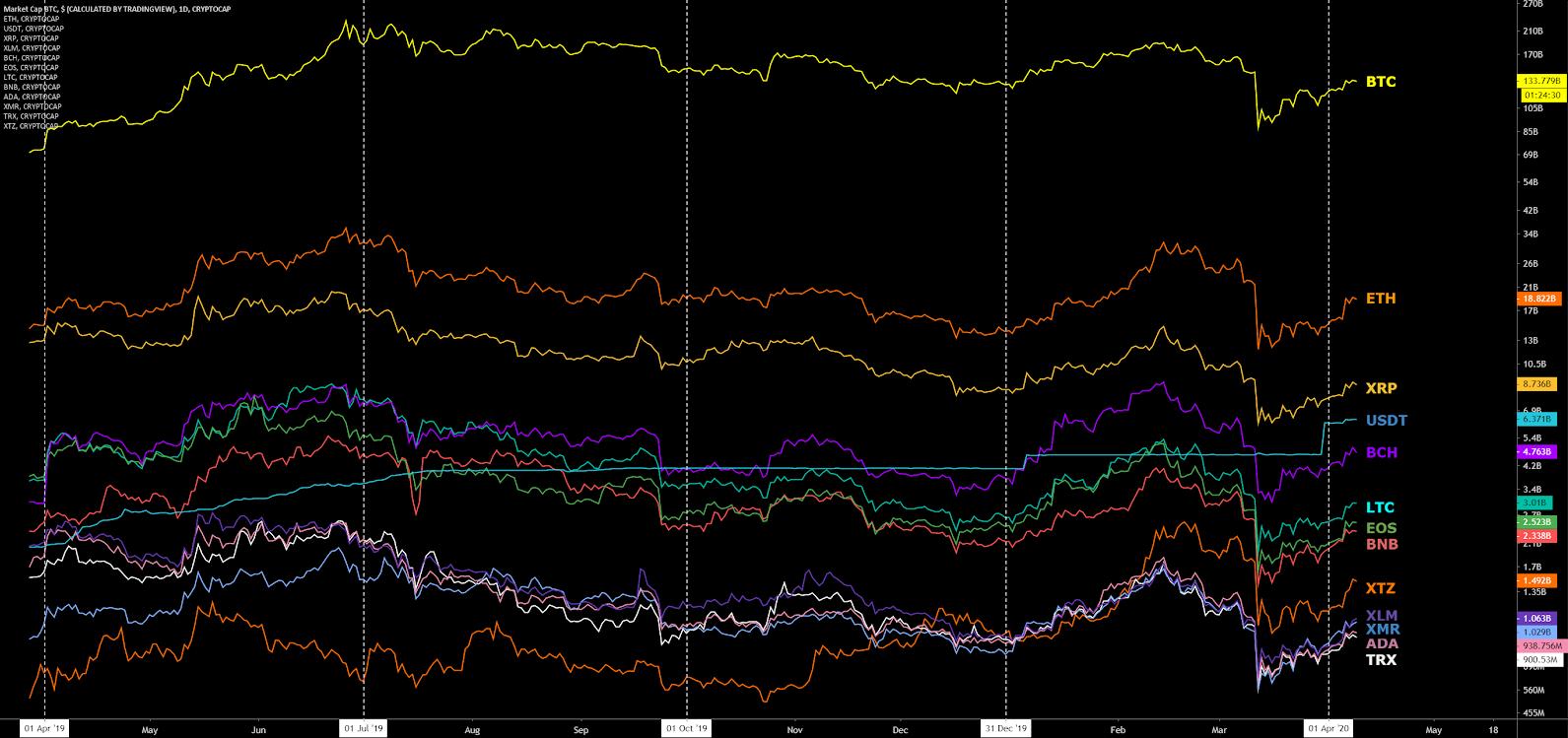 Ethereum Price Analysis 10 Apr 2020 (17)