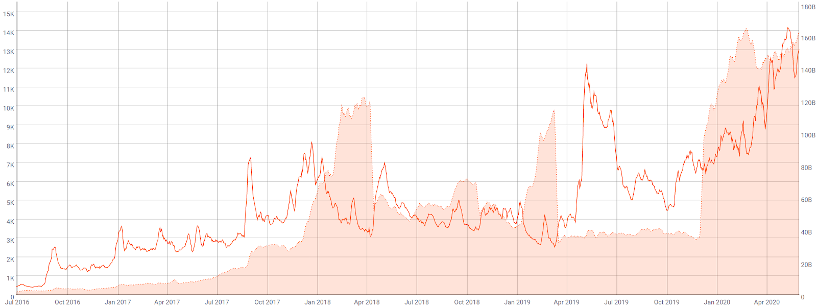 Monero Price Analysis 1 Jun 2020 (5)