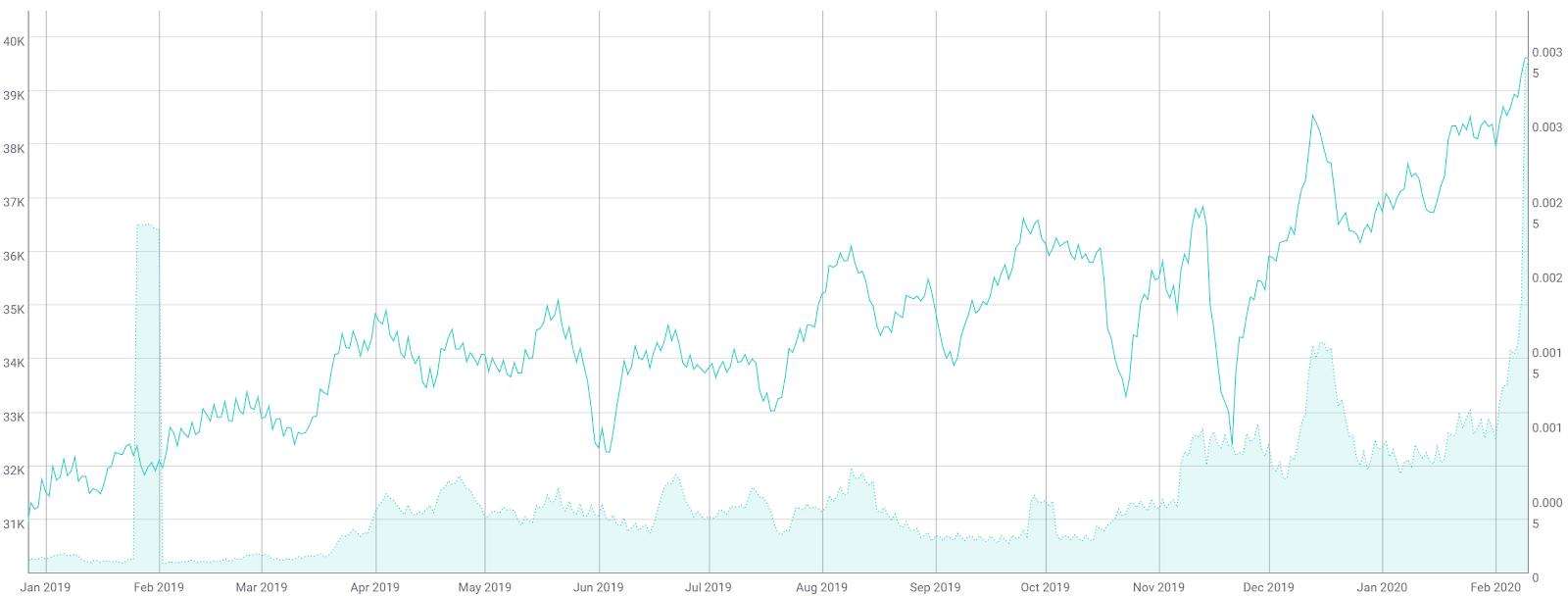 Tezos Price Analysis 12 Feb 2020 (6)