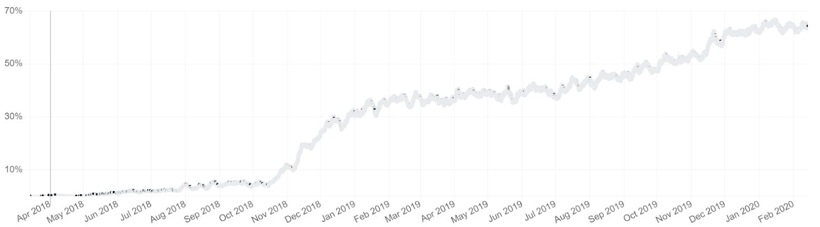 Bitcoin Price Analysis 14 Feb 2020 (4)