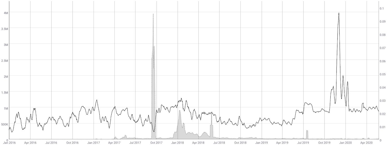 Ripple Price Analysis 27 May 2020 (5)