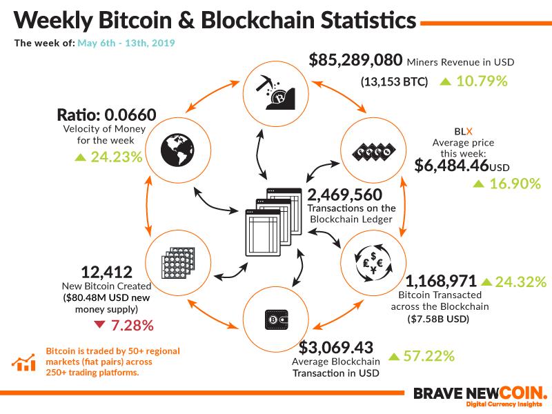 Cтатистика биткойн-блокчейна 6-13 мая 2019 года