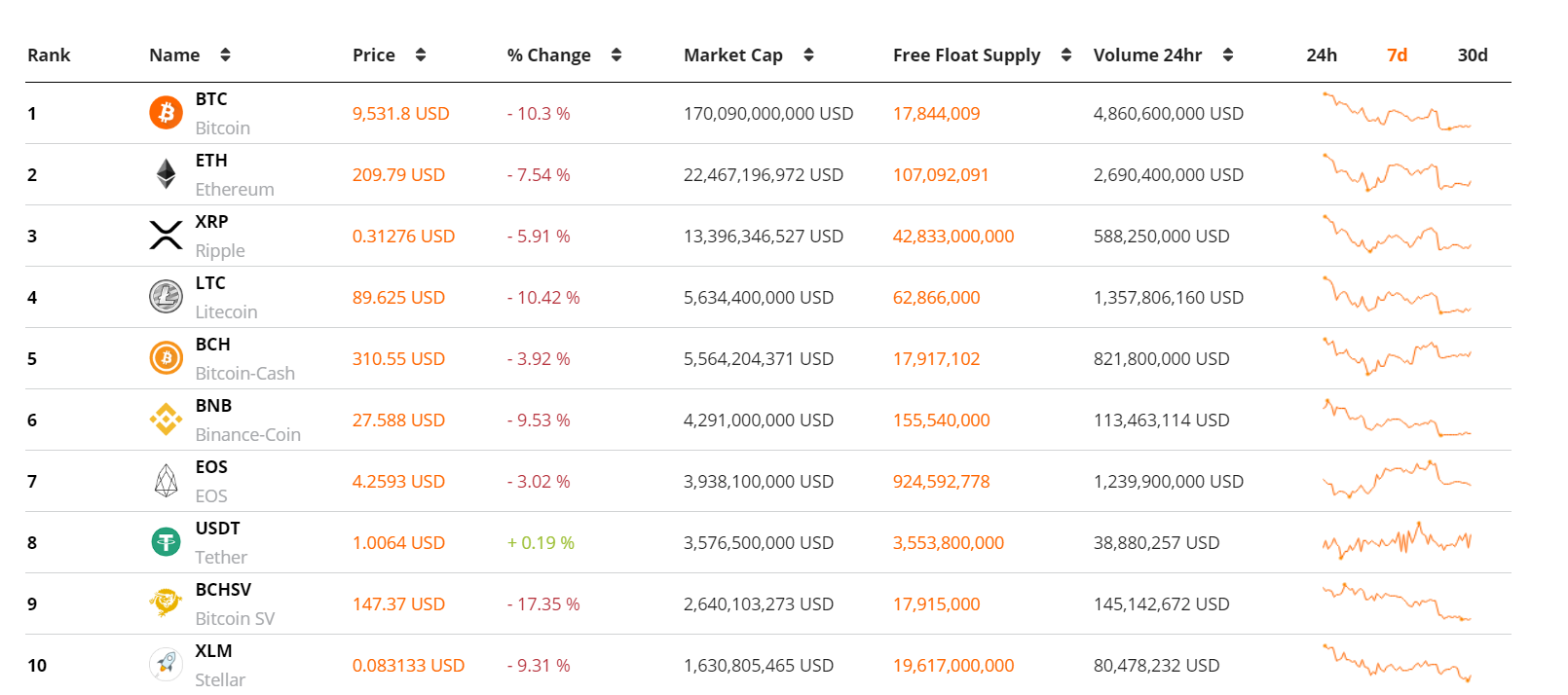 Crypto market forecast: 29th July » Brave New Coin