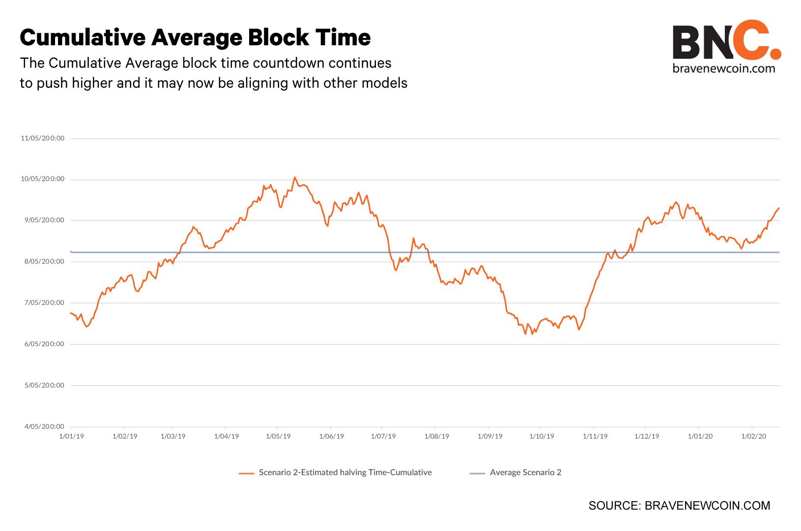 Cumulative-average-block-time