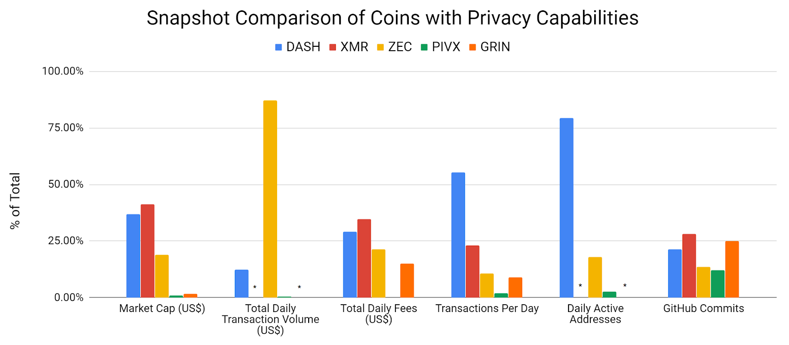 Zcash Price Analysis - Privacy upgrades fail to gain traction