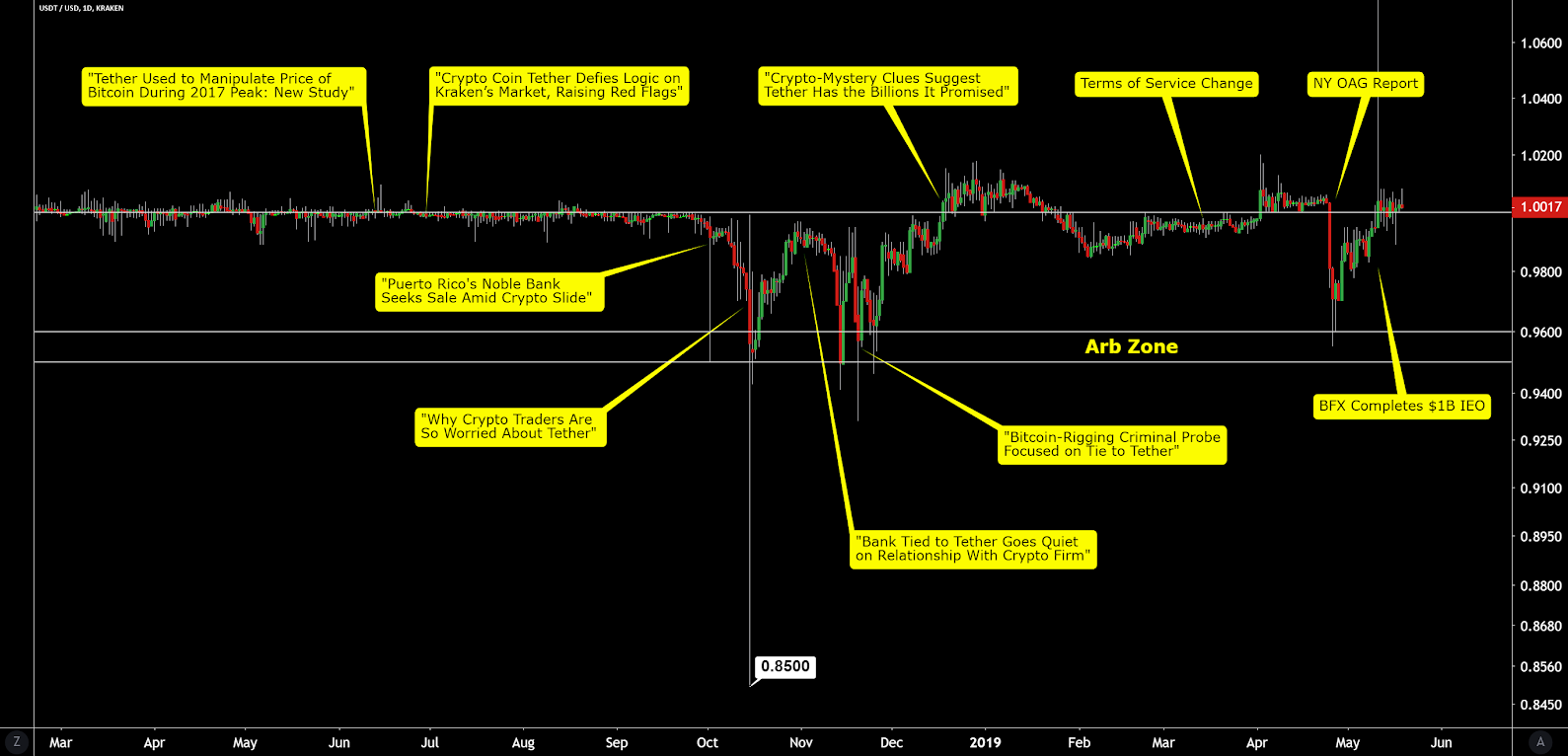 Bitcoin Price Analysis - Network fundamentals continue to