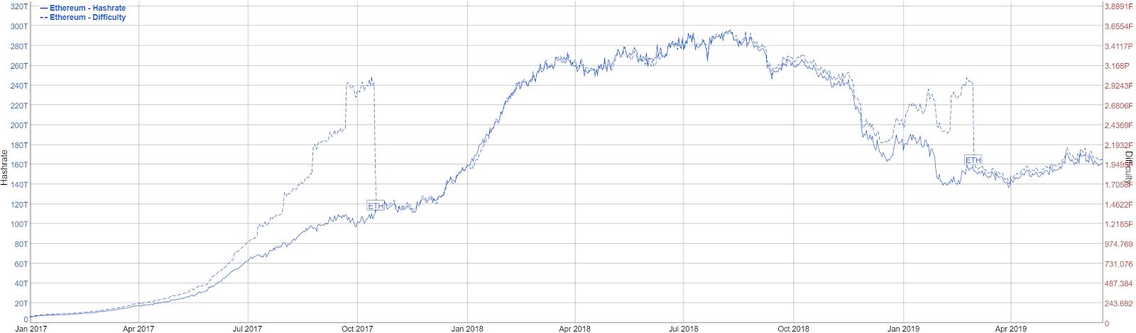 Ethereum Price Analysis - ETH 2 0 phase 0 slated for January