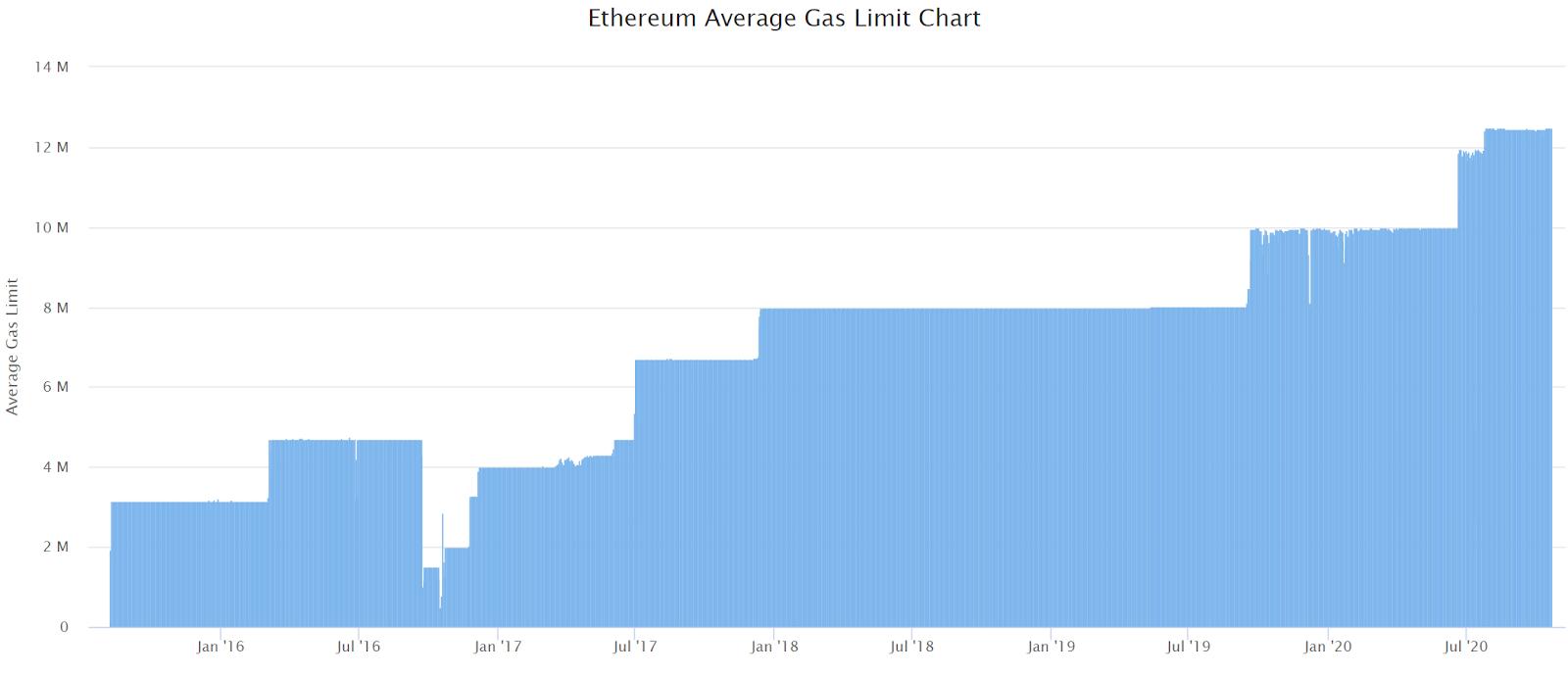 Ethereum Price Analysis 22 Oct 2020 (11)