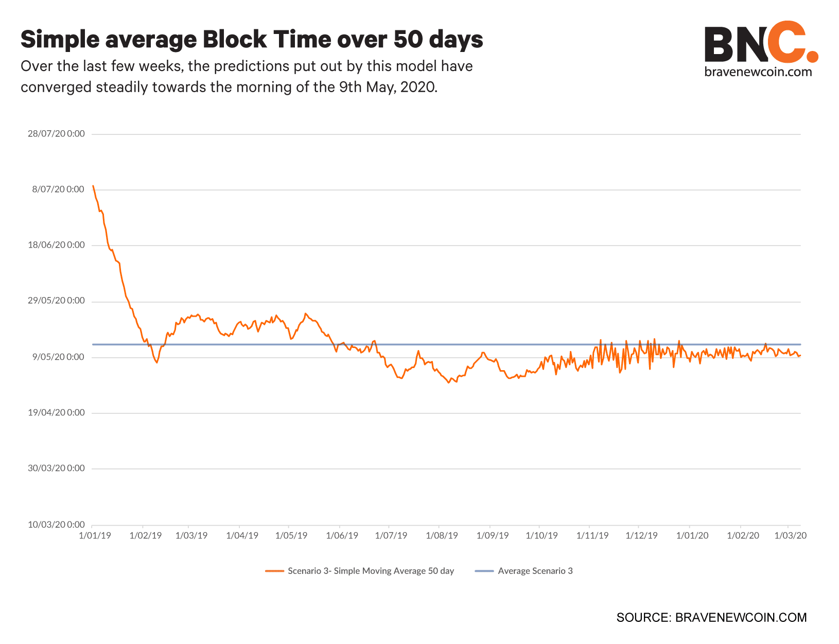 Simple-average-block-time-over-50-days (2)