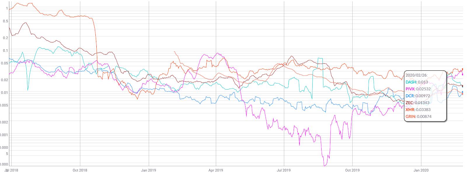 Monero Price Analysis 28 Feb 2020 (6)