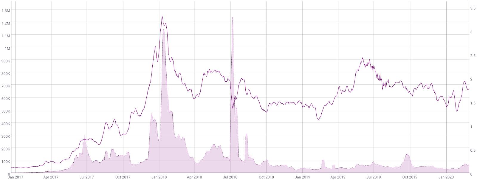 Ethereum Price Analysis 2 Mar 2020 (9)