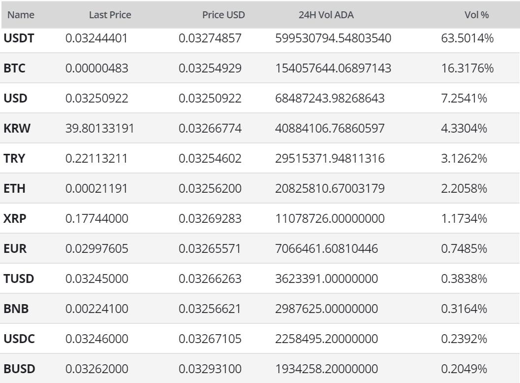 Cardano Price Analysis 14 Apr 2020 (7)