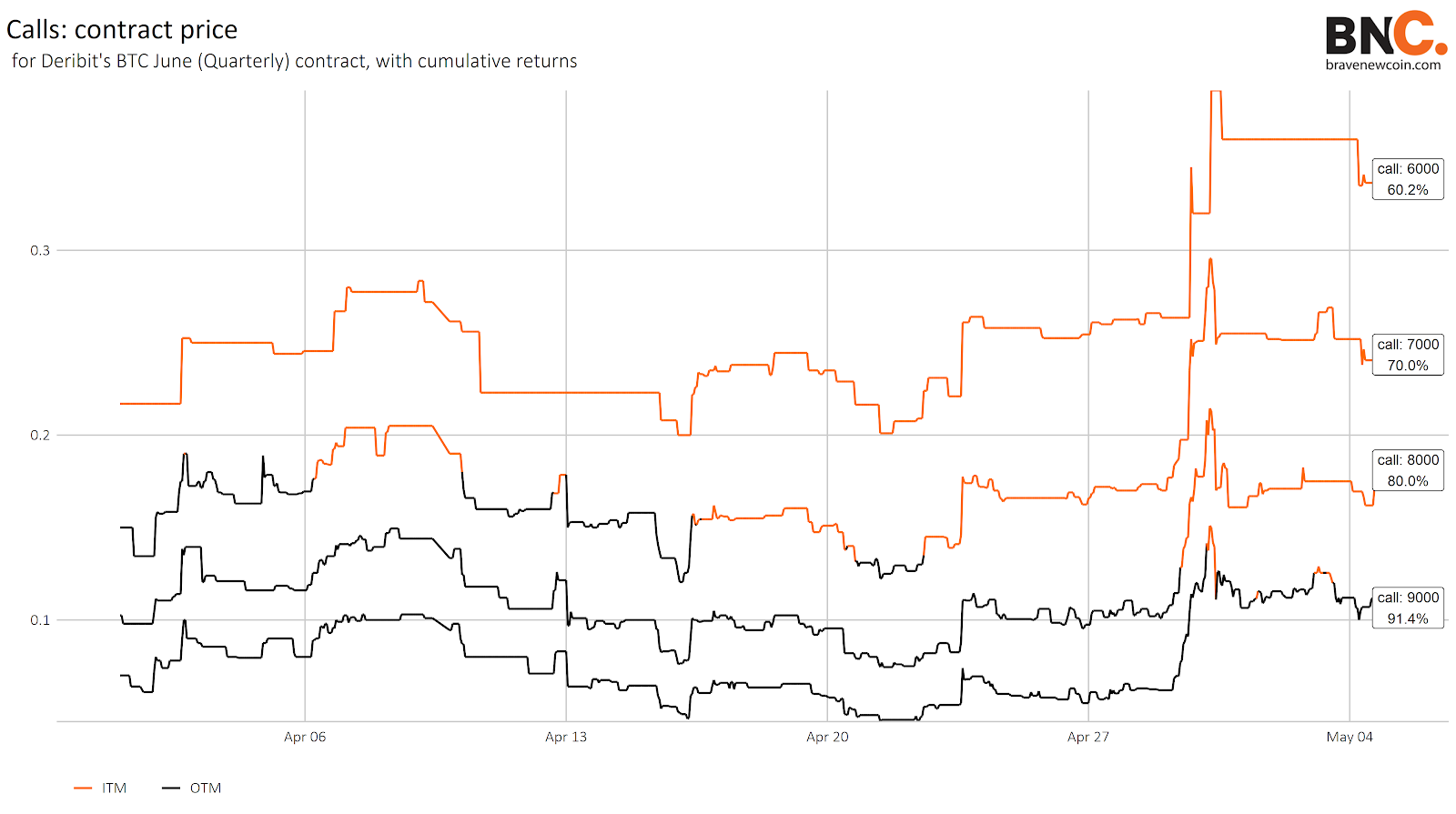 Data Snippet - Increased interest in out-of-the-money Bitcoin options echoes uncertainty surrounding halving effect (2)