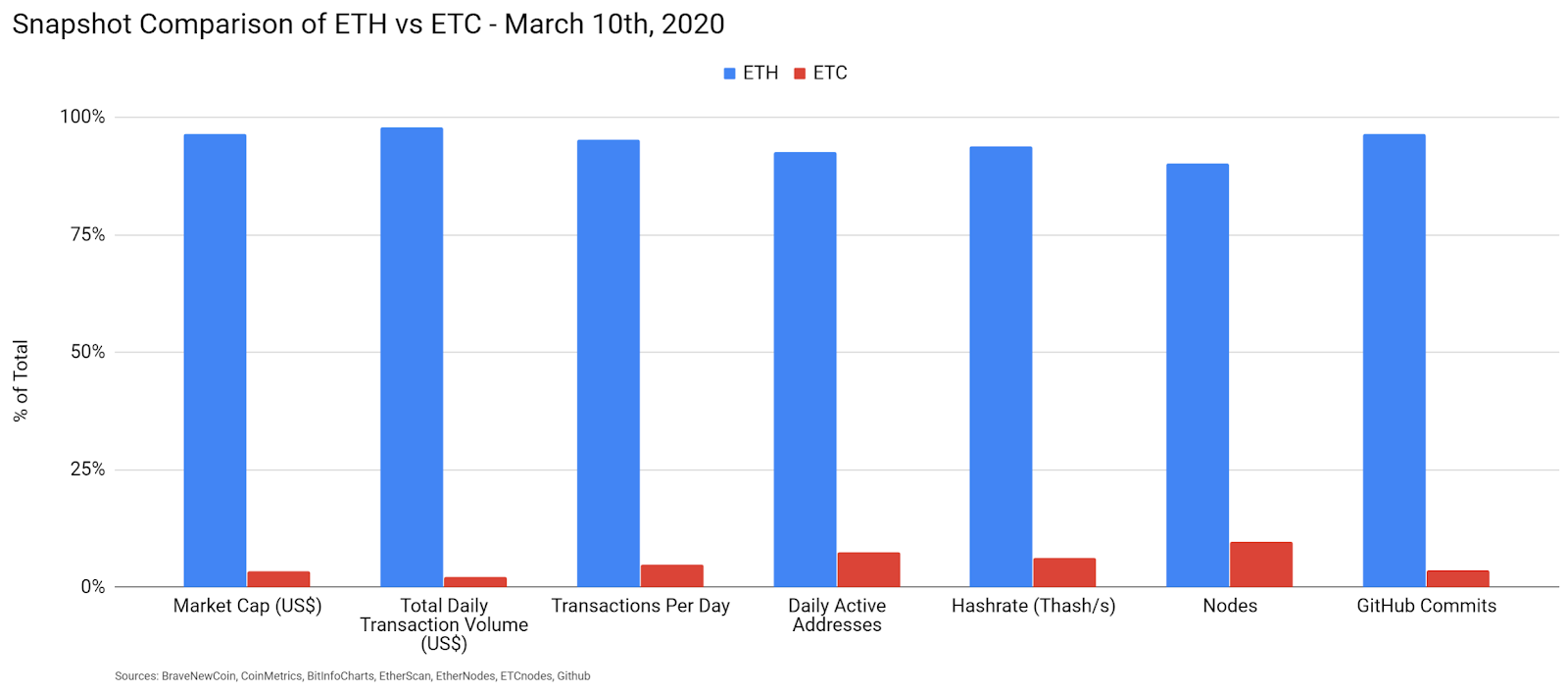 Ethereum Classic Price Analysis 11 Mar 2020 (3)