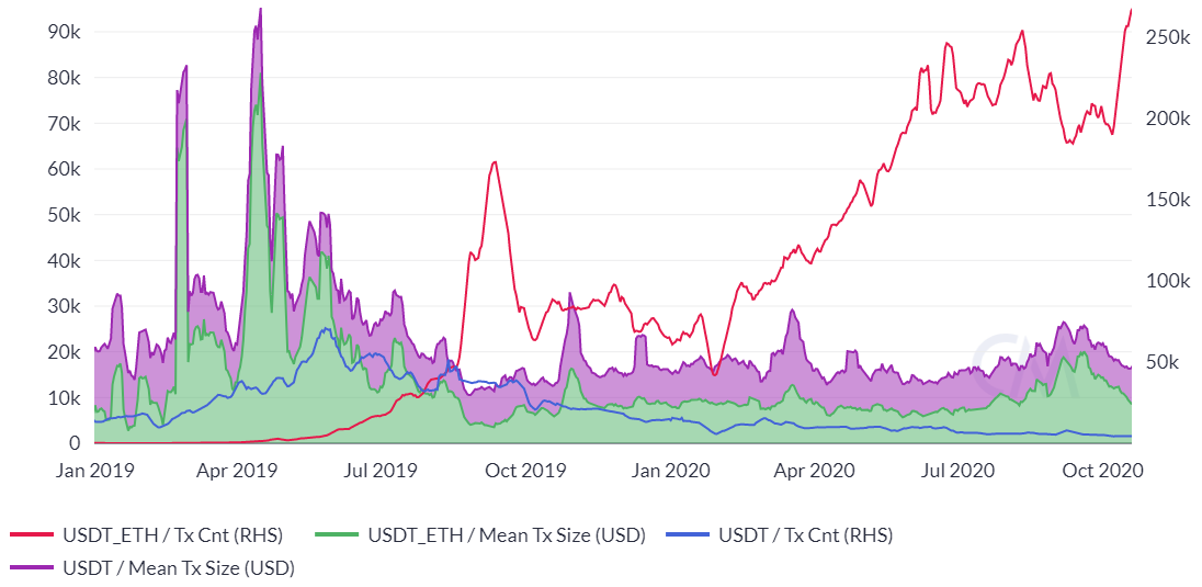 Ethereum Price Analysis 22 Oct 2020 (8)