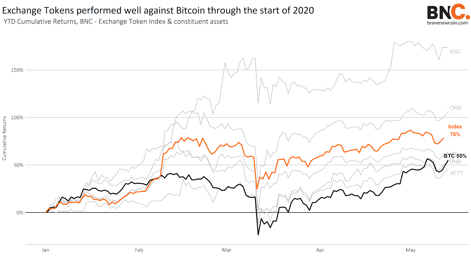 BNC Exchange Token Index outperforms Bitcoin in the first quarter of 2020 (2)