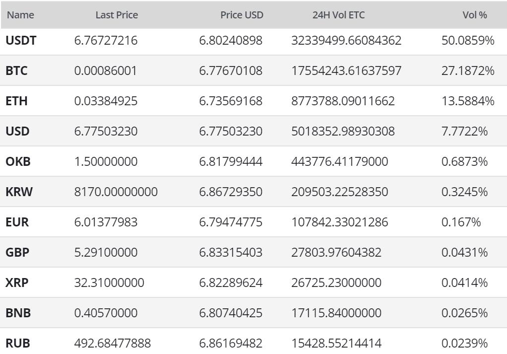 Ethereum Classic Price Analysis 11 Mar 2020 (14)