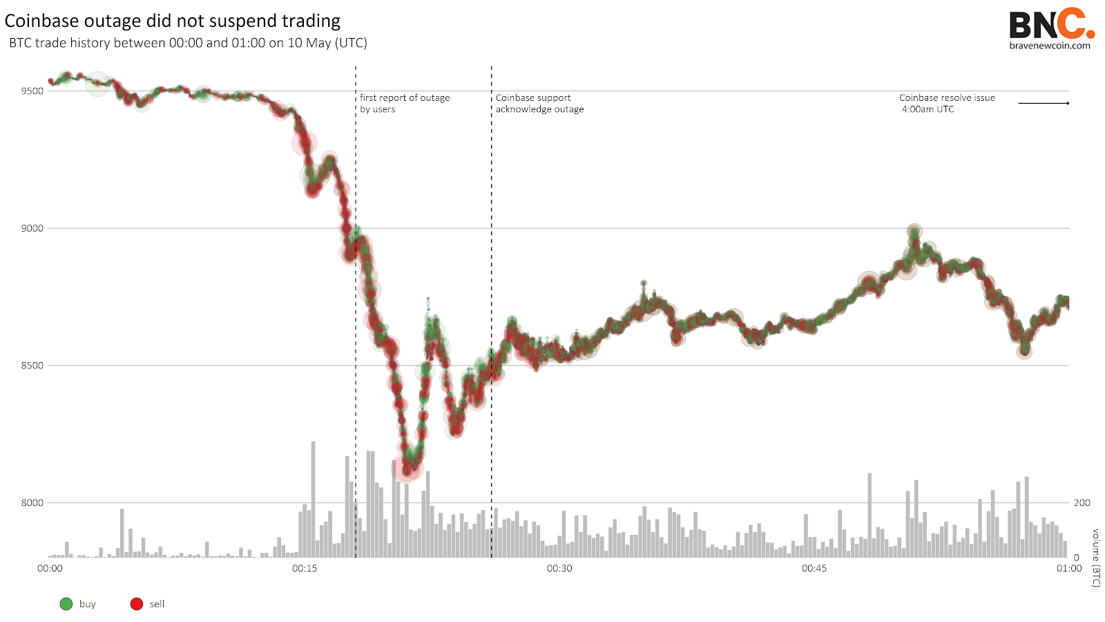 Data Snippet - Bitcoin price crash before the halving (2)