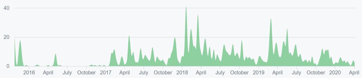 Ethereum Price Analysis 10 Apr 2020 (1)