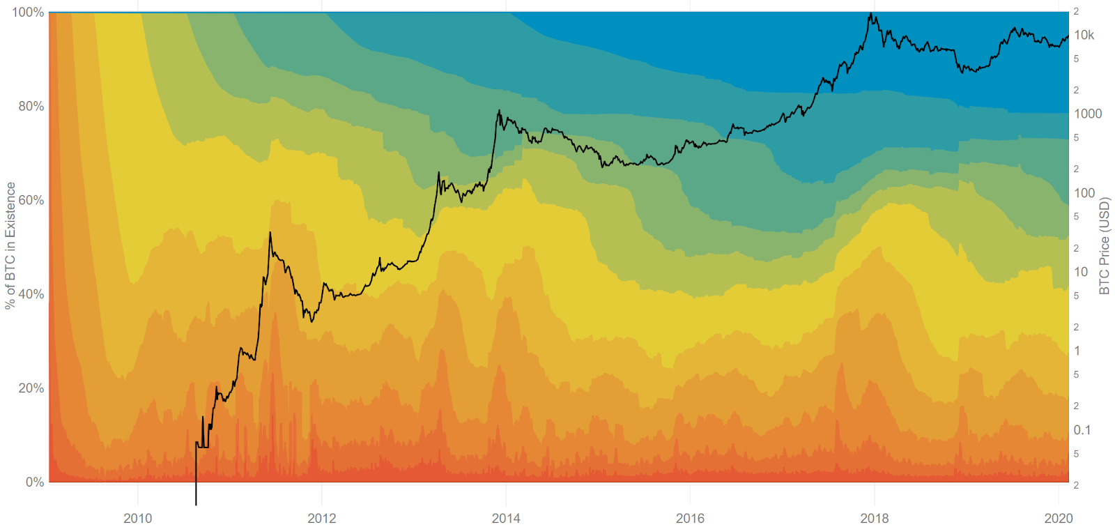 Bitcoin Price Analysis 14 Feb 2020 (10)