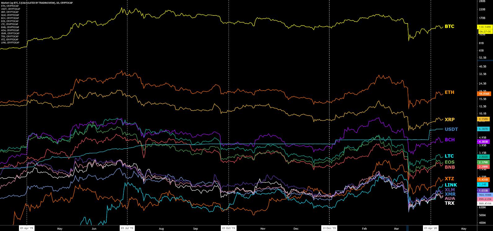 Bitcoin Price Analysis 13 Apr 2020 (1)