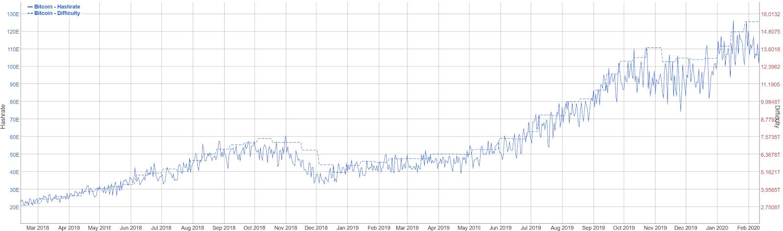 Bitcoin Price Analysis 14 Feb 2020 (2)