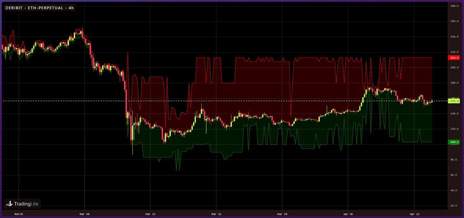 Crypto liquidity following Black Thursday (5)