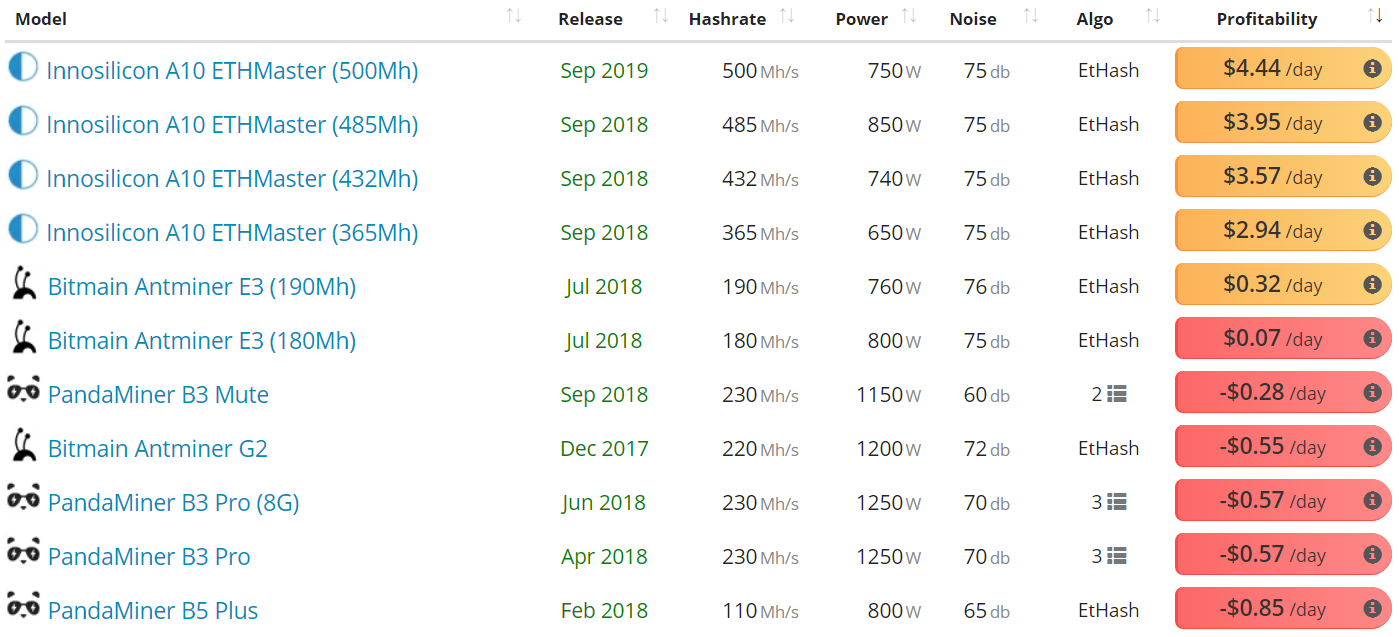 Ethereum Price Analysis 10 Apr 2020 (5)