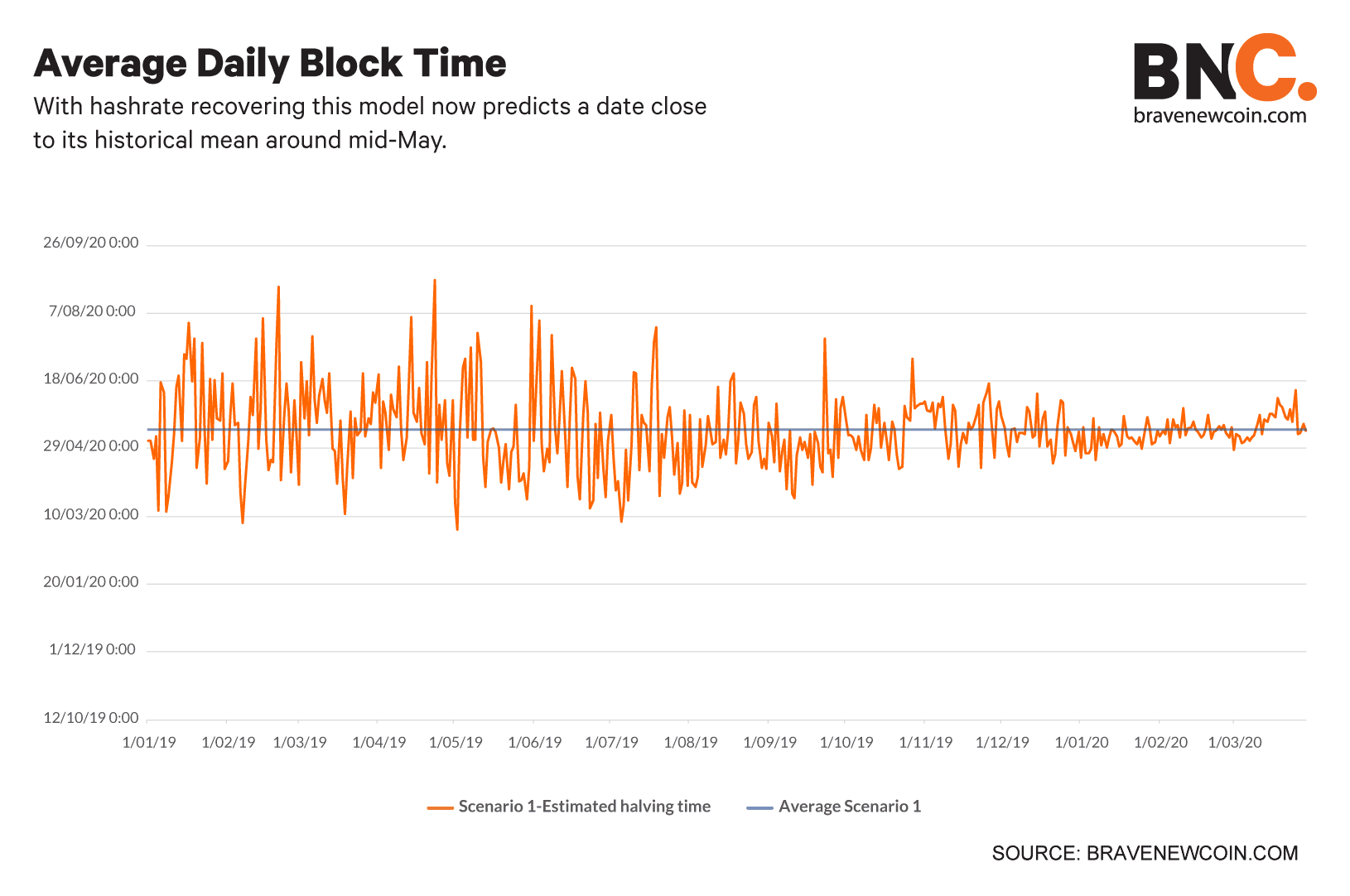 Average-daily-block-time (5)