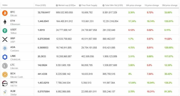Crypto Top 10 25th January 2021