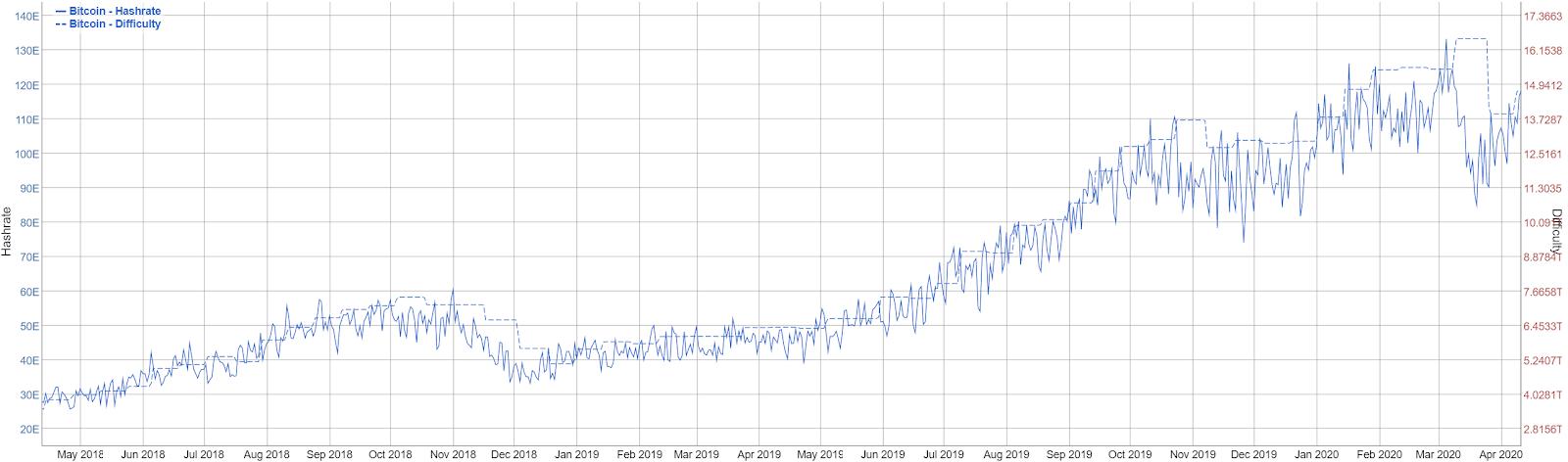 Bitcoin Price Analysis 13 Apr 2020 (2)