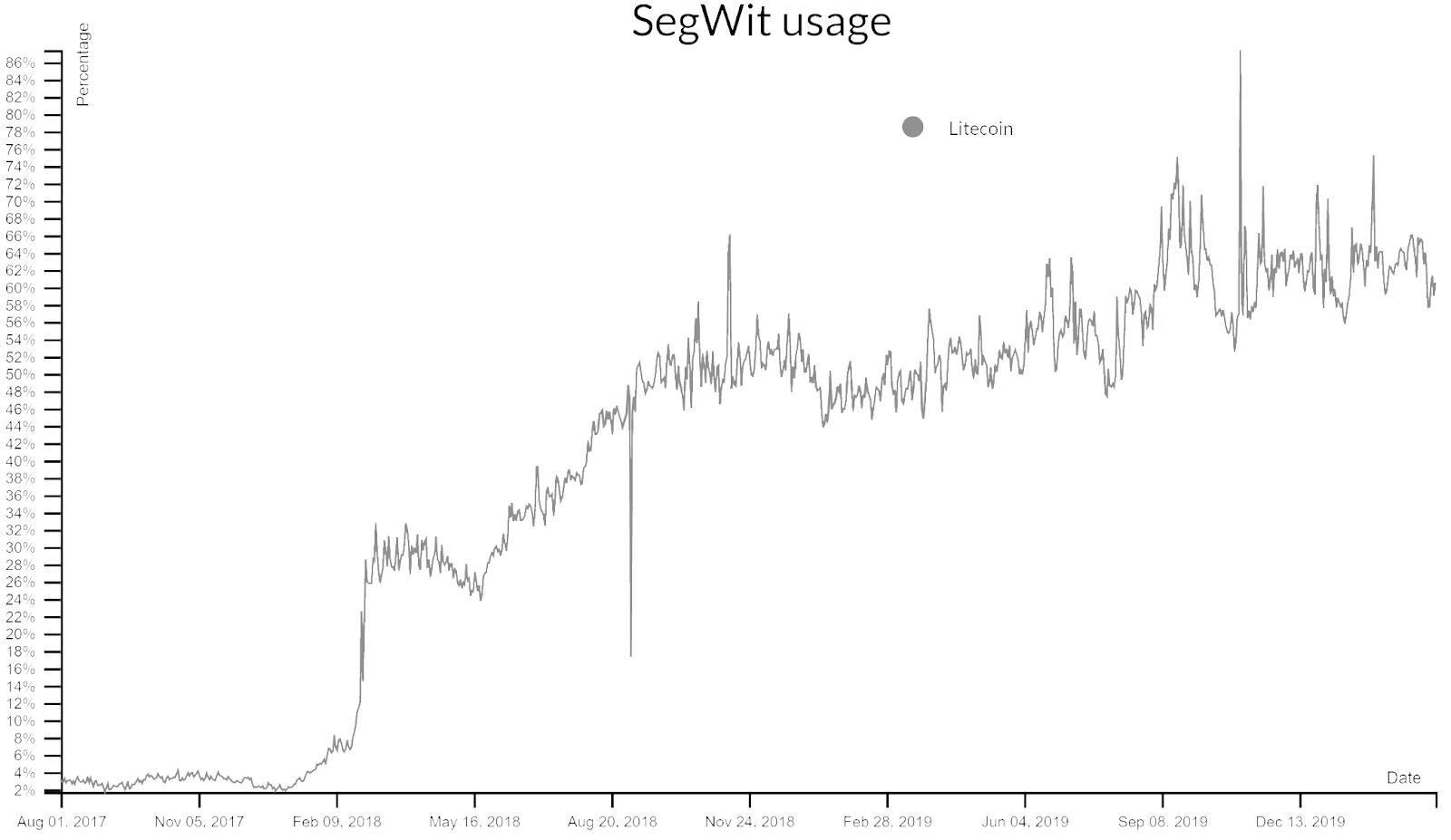 Litecoin Price Analysis 18 Mar 2020 (4)