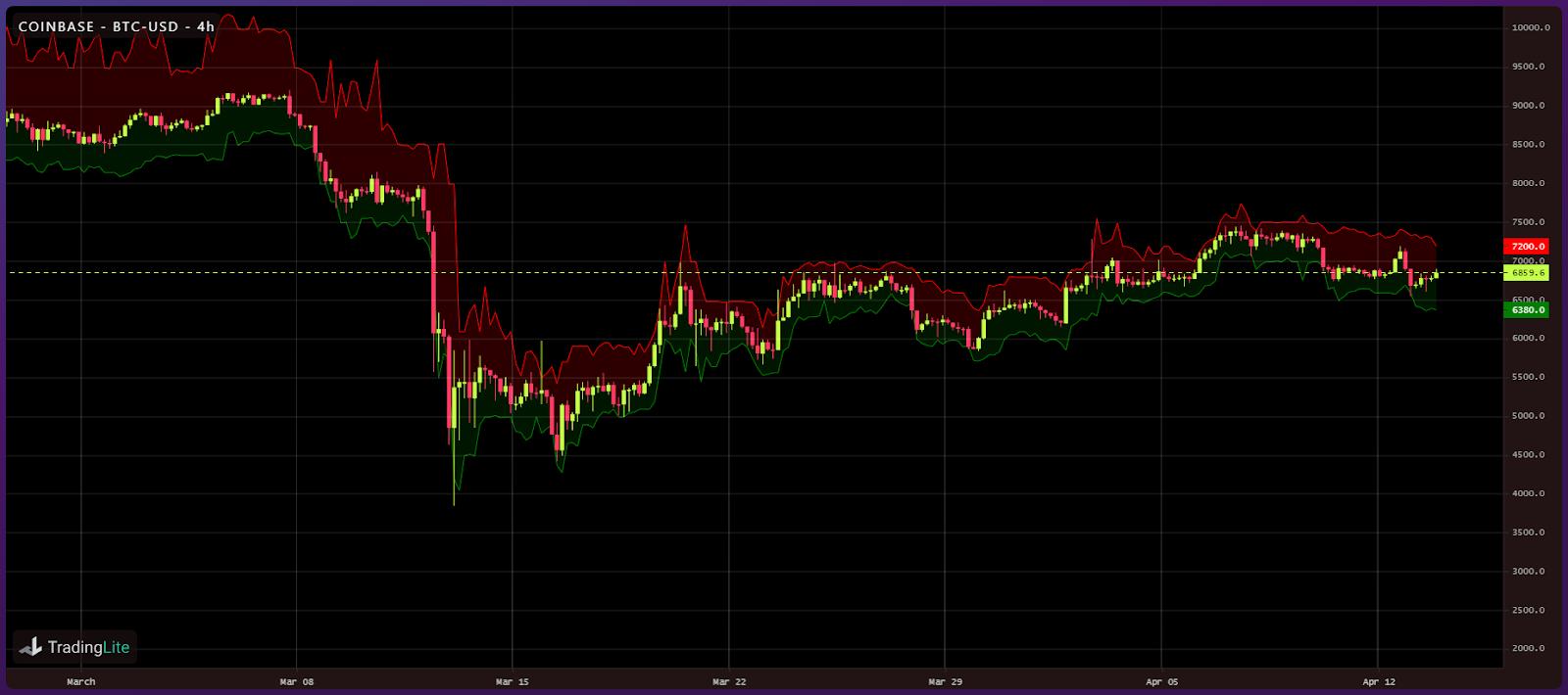 Crypto liquidity following Black Thursday (6)