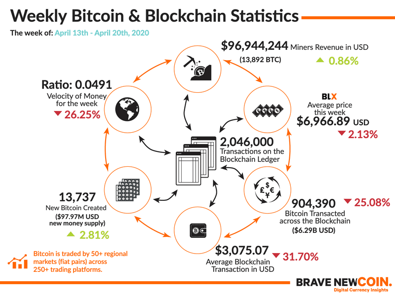 BNC-Weekly-Bitcoin-Blockchain-Statistics-20th-April-2020