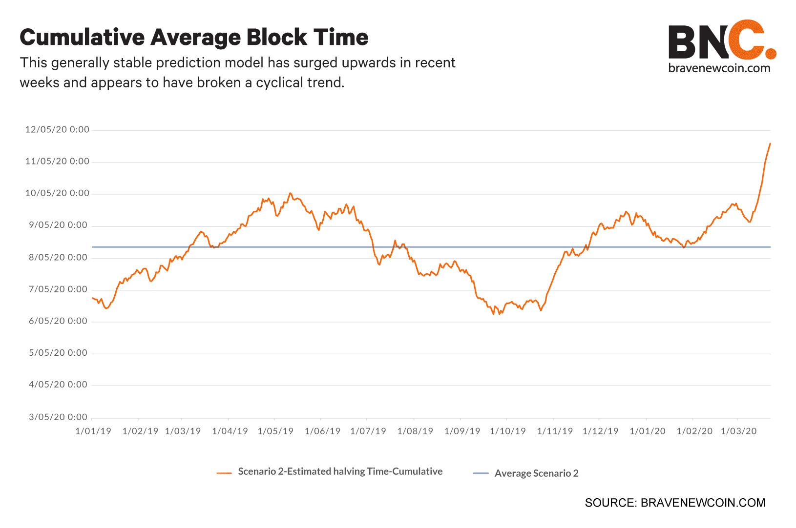 Cumulative-average-block-time (4)