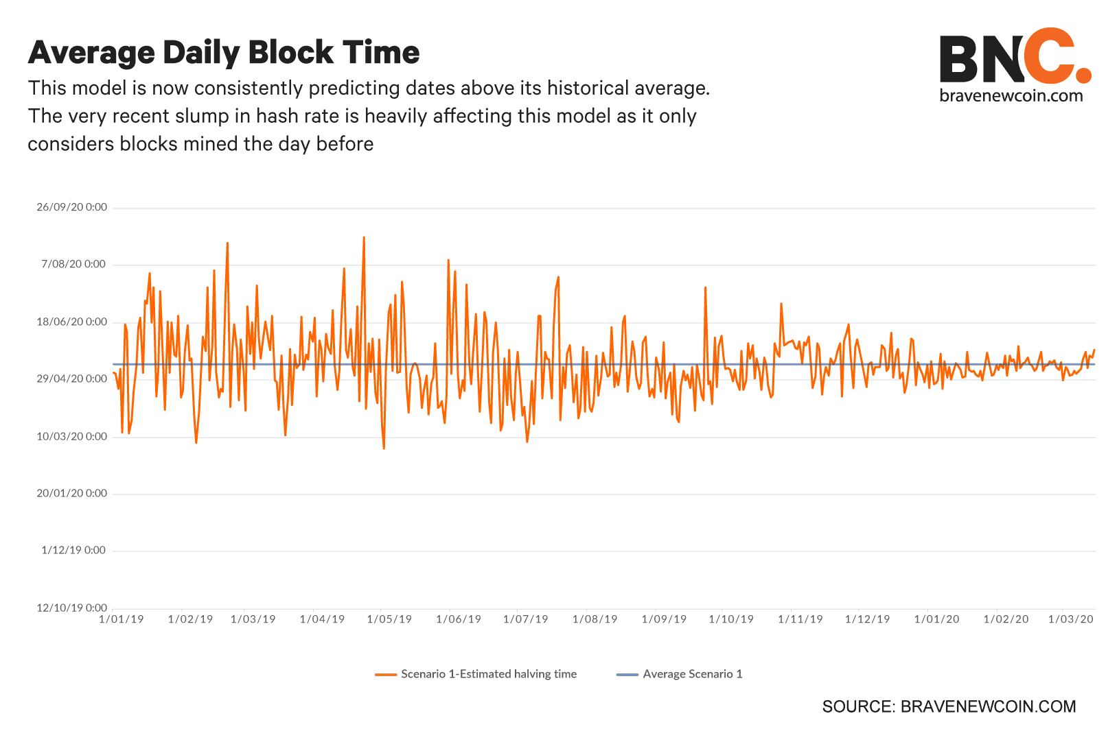 Average-daily-block-time (3)
