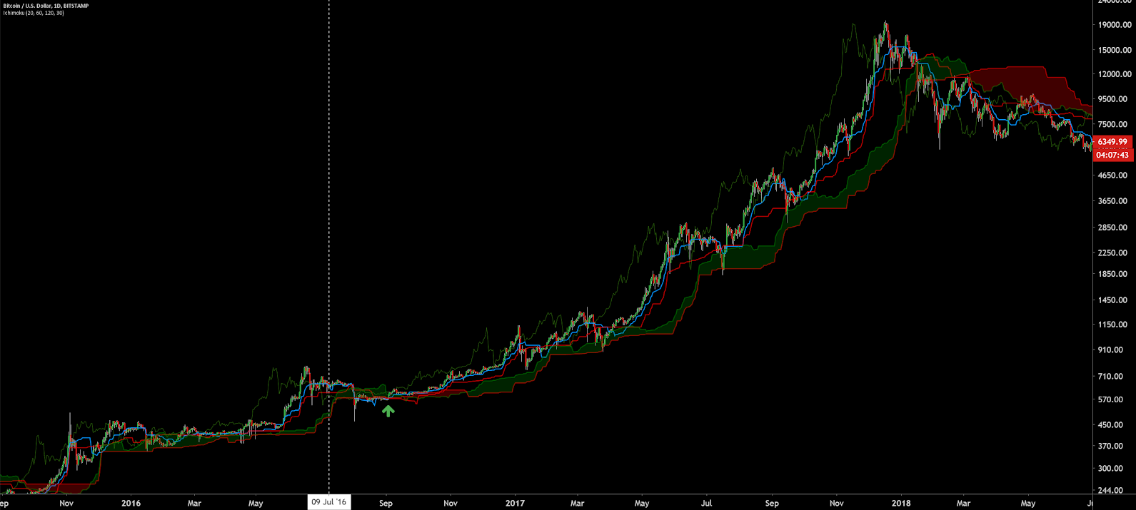 Data Snippet - Rare technical event suggests a possible trend shift for Bitcoin (3)