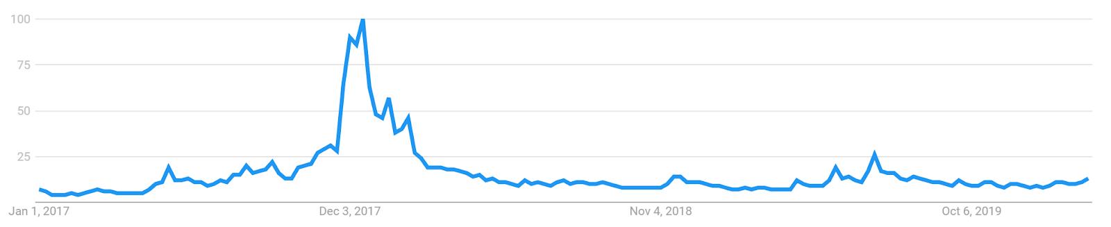 Bitcoin Price Analysis 14 Feb 2020 (15)