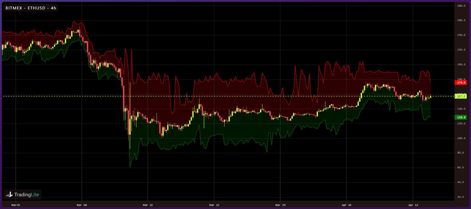 Crypto liquidity following Black Thursday (3)
