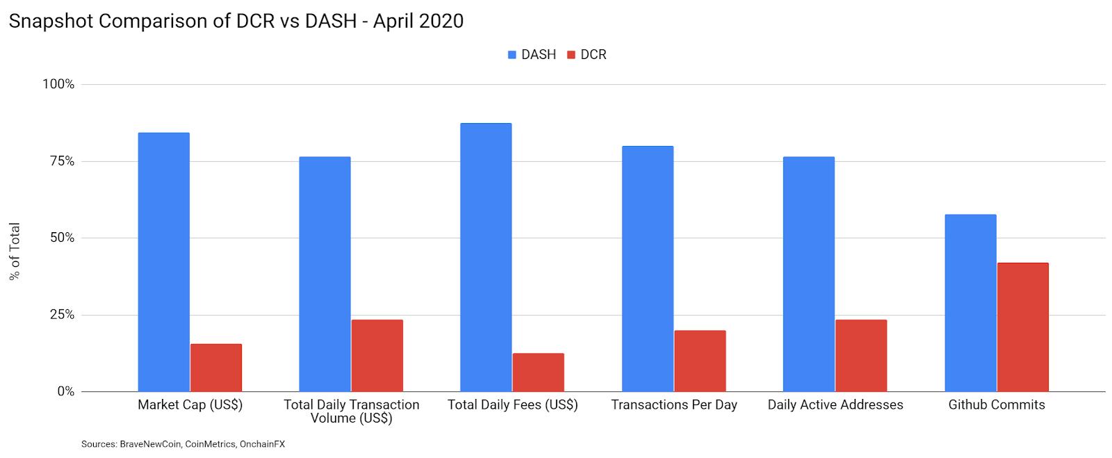Decred Price Analysis 17 Apr 2020 (1)