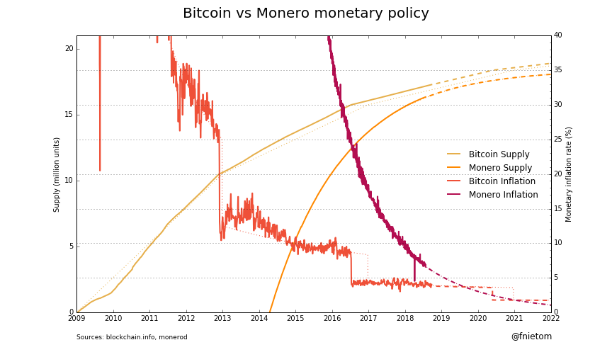 Monero Price Analysis Price Analysis 27 Mar 2020 (4)