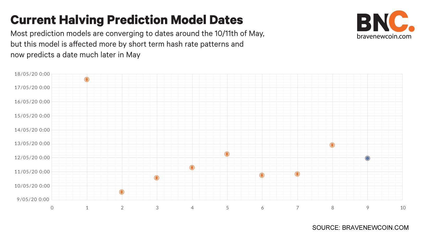 Current-halving-prediction-model-dates (3)