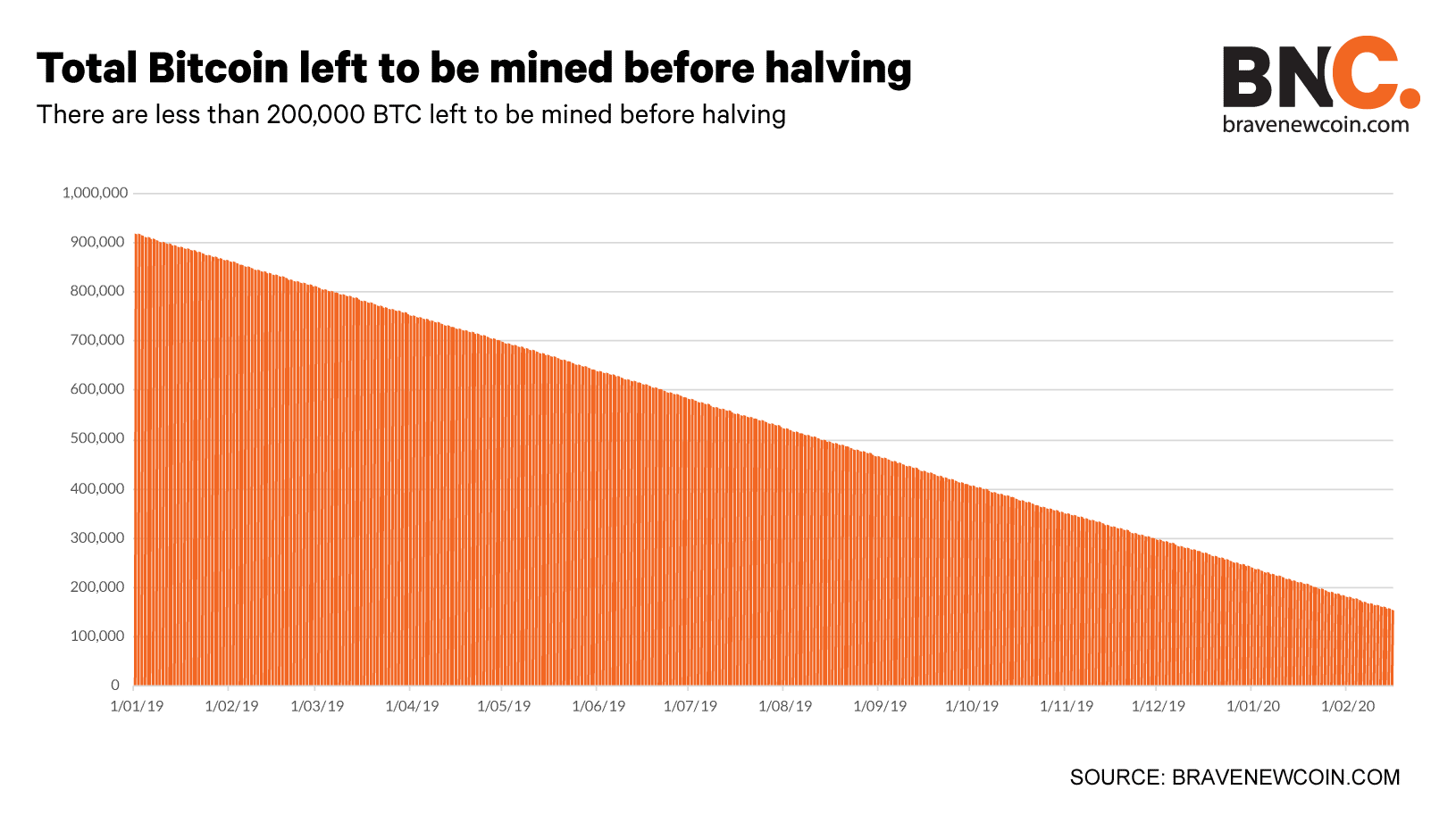Total-Bitcoin-left-to-be-mined-before-halving-Subheading
