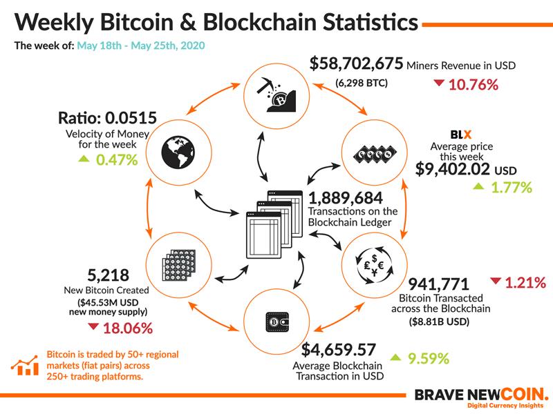 BNC-Weekly-Bitcoin-Blockchain-Statistics-25th-May-2020