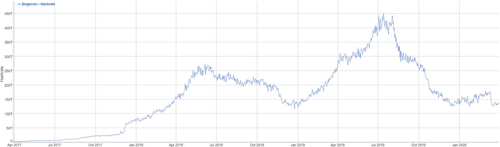 Dogecoin Stock Chart - Dogecoin Doge Price Prediction For ...