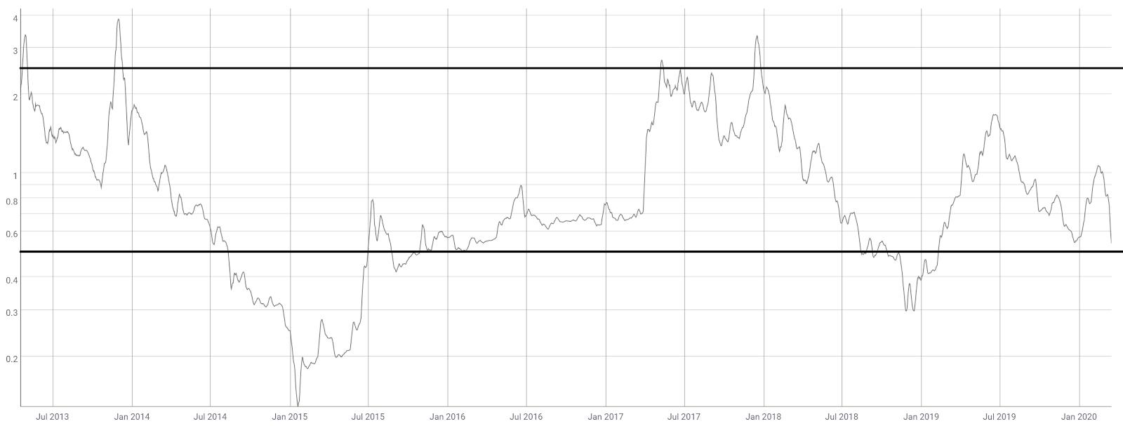 Litecoin Price Analysis 18 Mar 2020 (8)